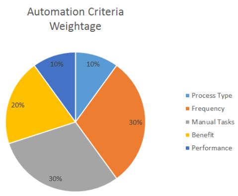 RA-Automation-Criteria